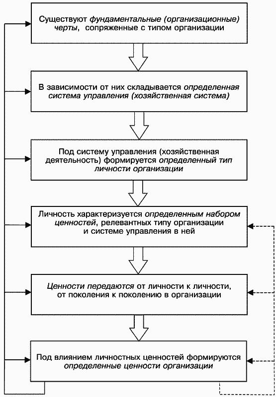"""""""Процесс перехода одних форм ценностей в другие и механизм влияния организационной культуры на поведение персонала..."""