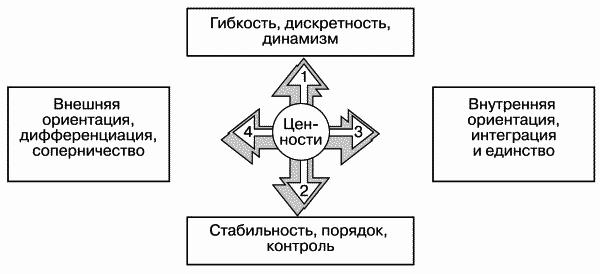 Рис. 3.1.  Схема измерений организационной культуры по К. Камерону и Р. Куинну.