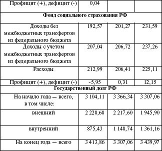 Резервный фонд президента рф его