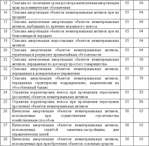 проводки (см. таблицу).