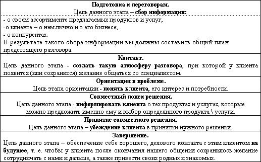 классификация профессий сферы