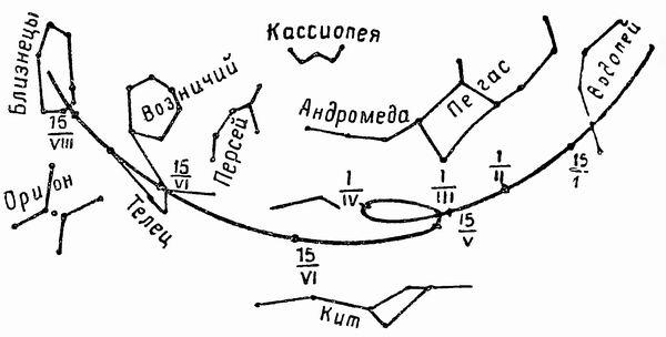 Схема перемещения по звездному