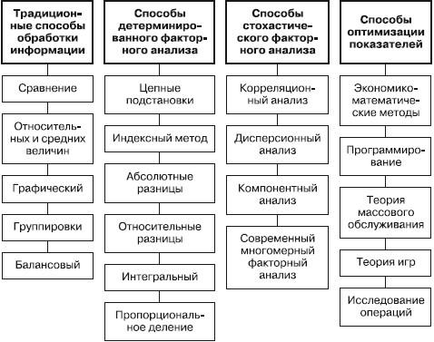 Методы экономического анализа