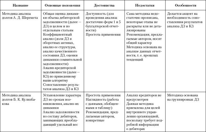 Экономический анализ (fb2) |