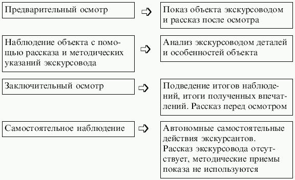 Экскурсоведение (fb2) |