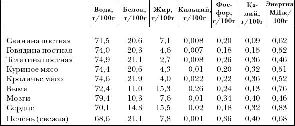 Ветеринарный справочник для владельцев собак _30