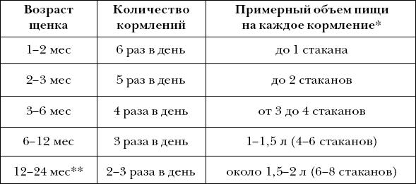 Ветеринарный справочник для владельцев собак _32