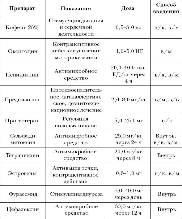 Ветеринарный справочник для владельцев собак _44
