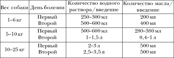 Ветеринарный справочник для владельцев собак _48