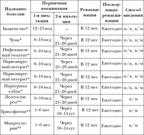 Ветеринарный справочник для владельцев собак _67
