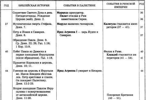 История Христианской Церкви.