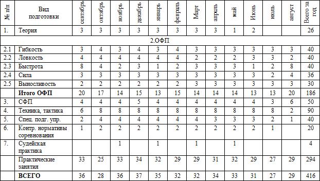 Таблица 8 учебный план