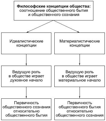 Философия в схемах и