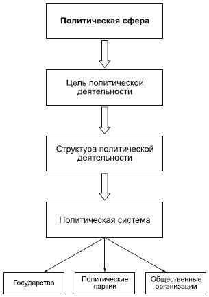 Структура политической сферы.