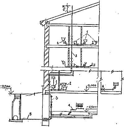 Рис.29.  Схема внутренней канализации.