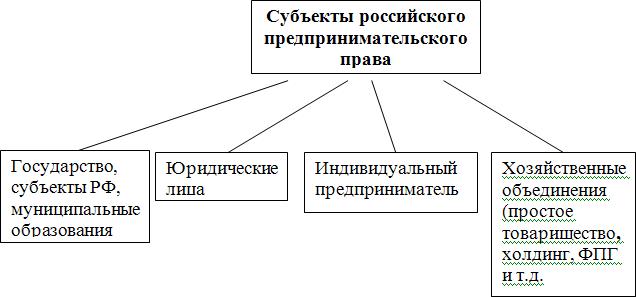 Понятие и классификация субъектов