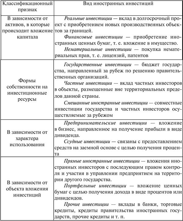 классификация инвестиций схема.