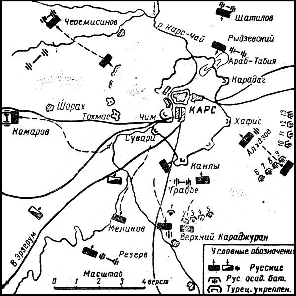 Схема 2. Осада и штурм Карса в 1877 г.