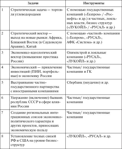 внешней политики России.