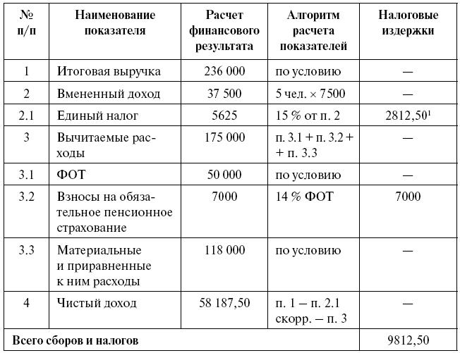 Таблица 15.