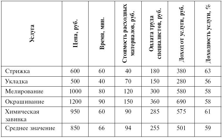 Образец Конкурентного Листа На Услуги img-1