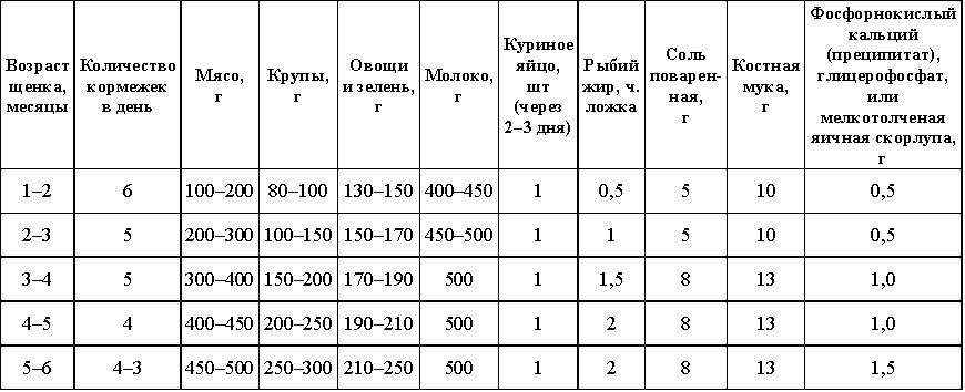 таблица рост и вес годовалого ребенка