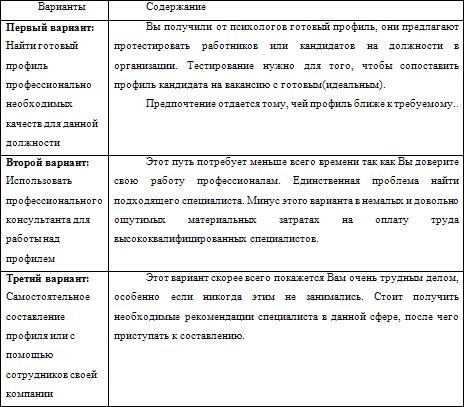 Контрольная таблица: Варианты