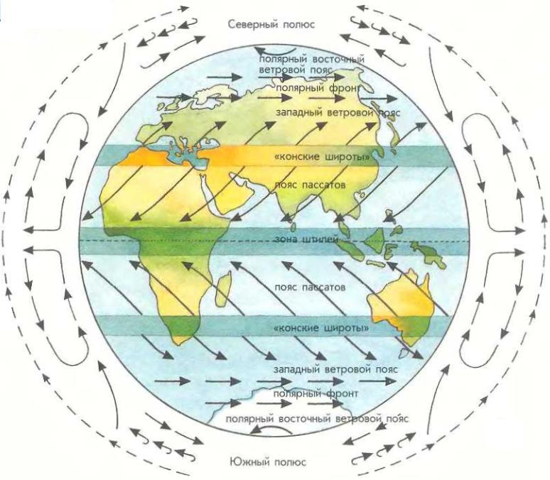 Ветровые зоны чашей земли