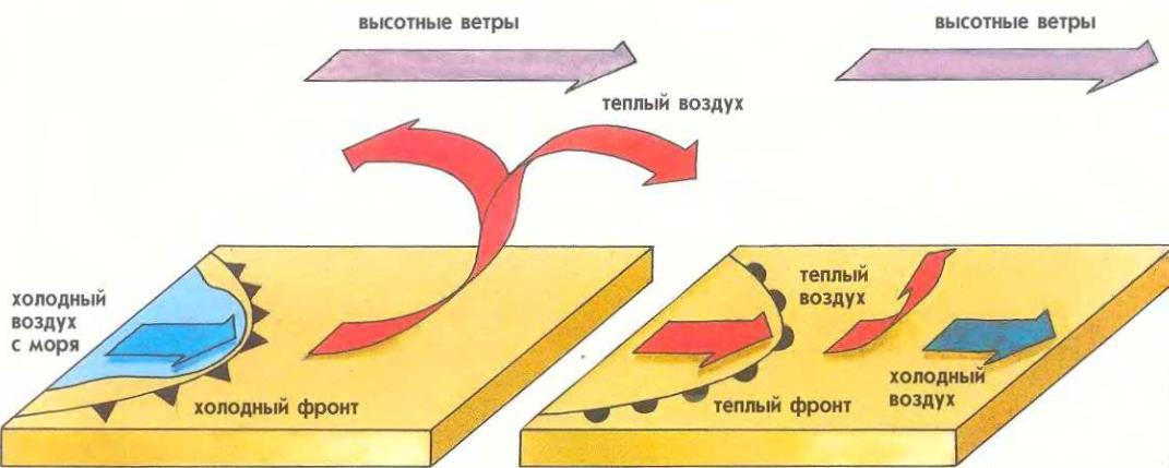 Области высокого и низкого давления