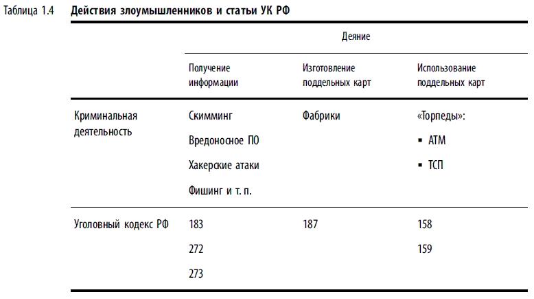 поддельных карт (табл.