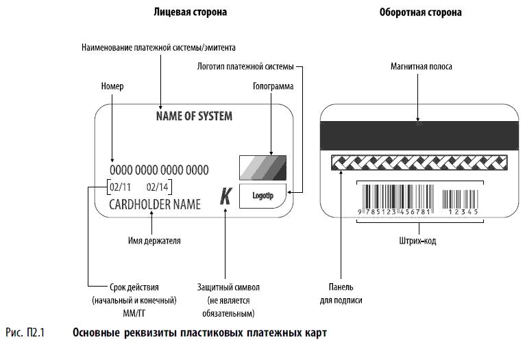Безопасность карточного