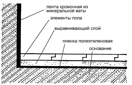 Схема укладки полов