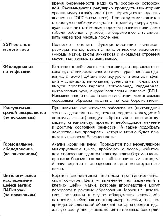 Анализы и обследования перед