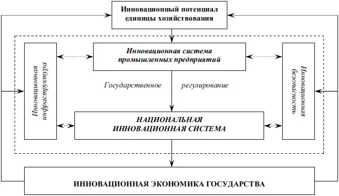 механизма функционирования