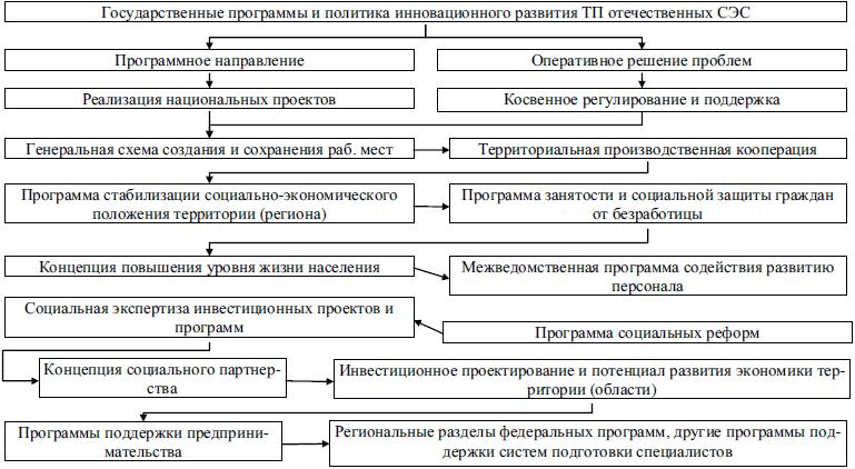Государство и рынок: механизмы