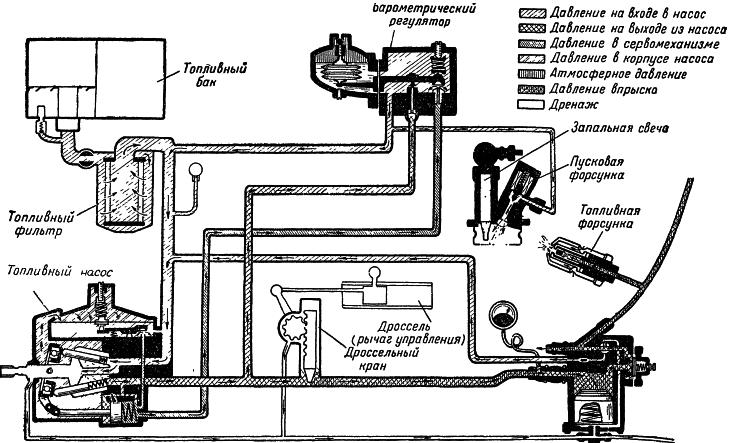 Воздушно-реактивные двигатели