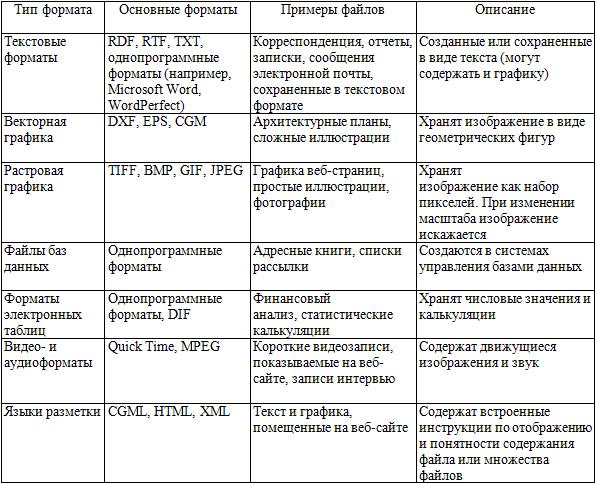 Основные форматы электронных