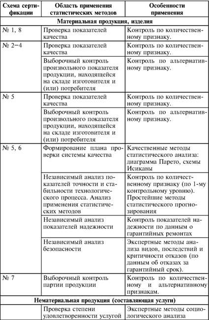 Сертификация сложных