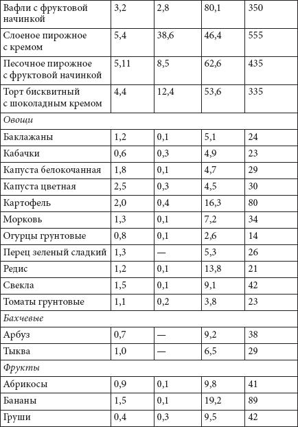 Диета медиков - 8-1 кг за 7 дней -РЕШЕНО ЗАВТРА