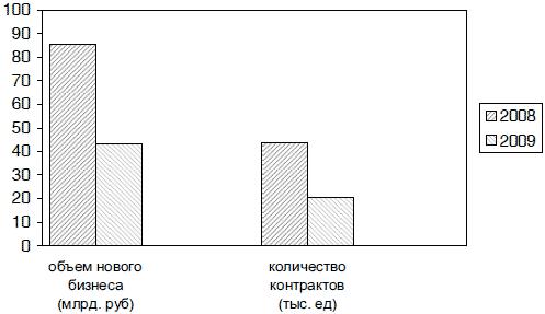 Регулирование финансового рынка в россии