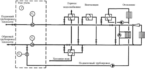 Теплоэнергетические установки