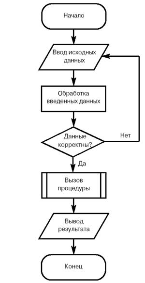 Пример блок-схемы изображен на