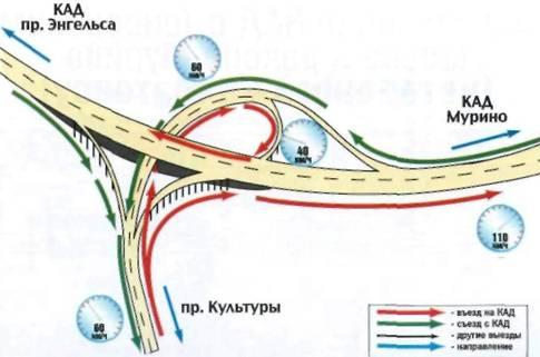 КАД имеет в этой зоне по четыре полосы движения в каждую сторону, проспект Культуры - тоже по четыре полосы.