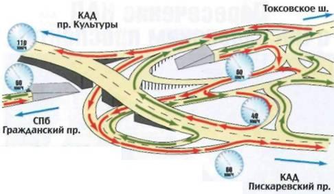 Схема развязки трехуровневая, с тоннелем.  Все съезды и выезды имеют довольно сложный профиль, потоки постоянно то...