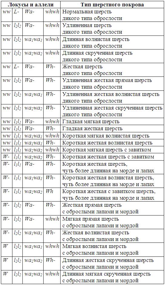 Племенное разведение собак (М.