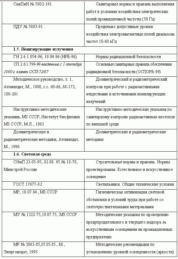Инструкция По Охране Труда Для Технолога Пищевых Продуктов