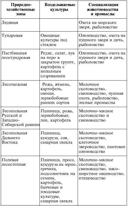 Таблица по географии водные ресурсы 8 класс