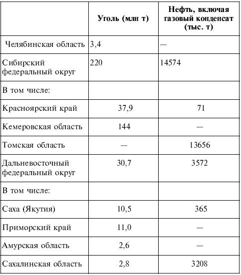 беларуси 9 класс таблицы