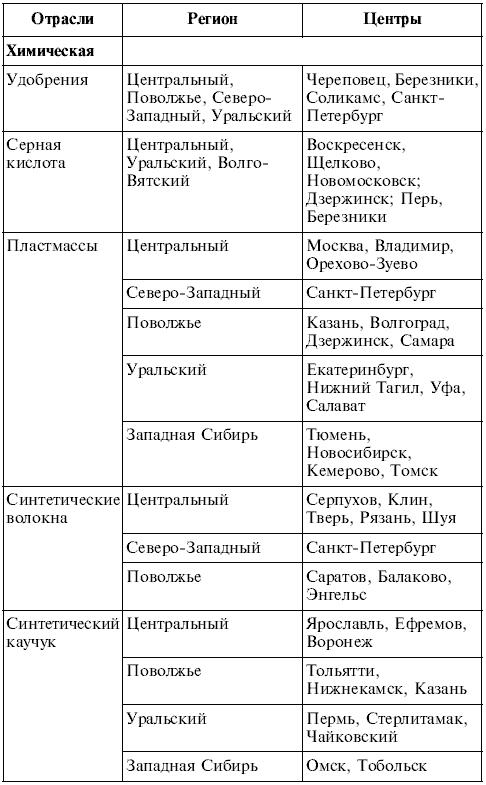 Практическая работа по географии 10 класс составление сравнительной характеристики трудовых