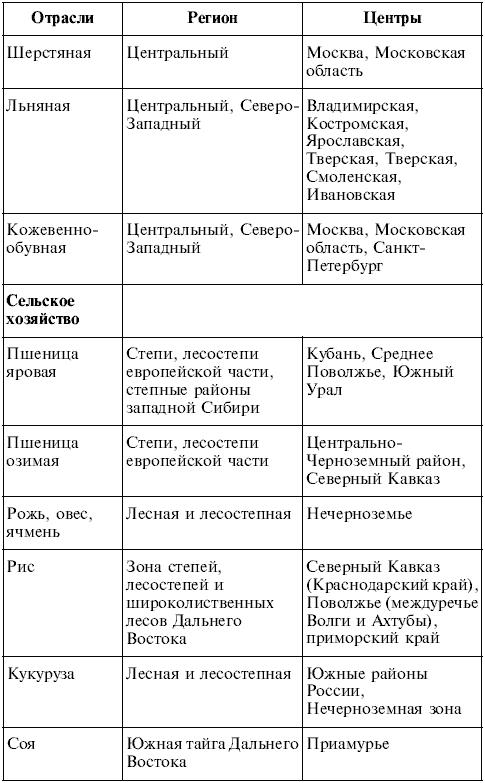 Практическая работа по географии 9 класс украина ответы